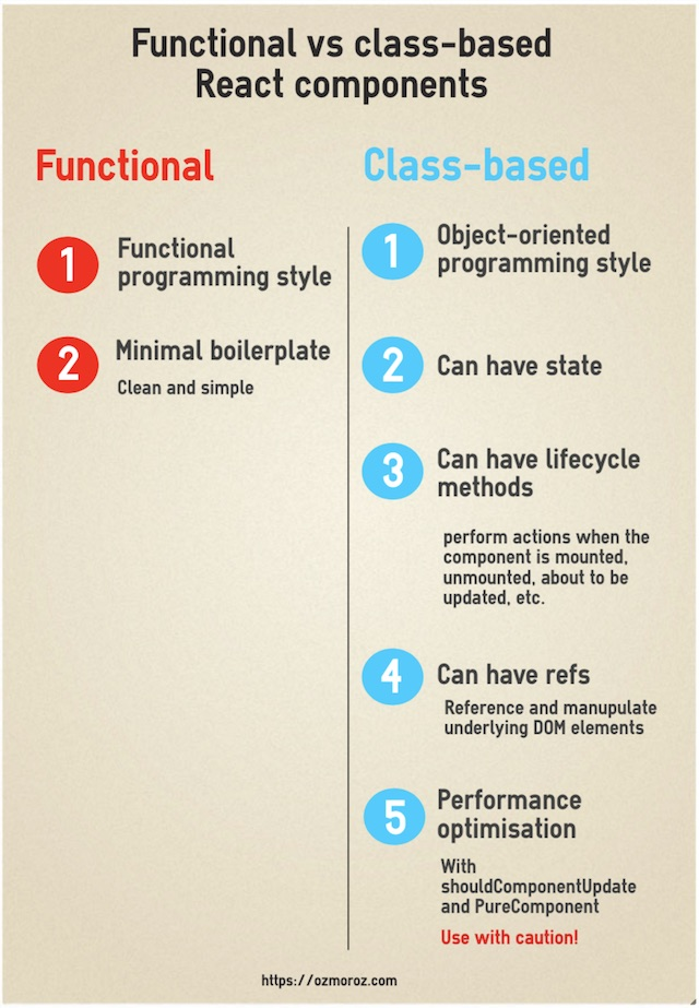 React functional vs class-based componenents infographic